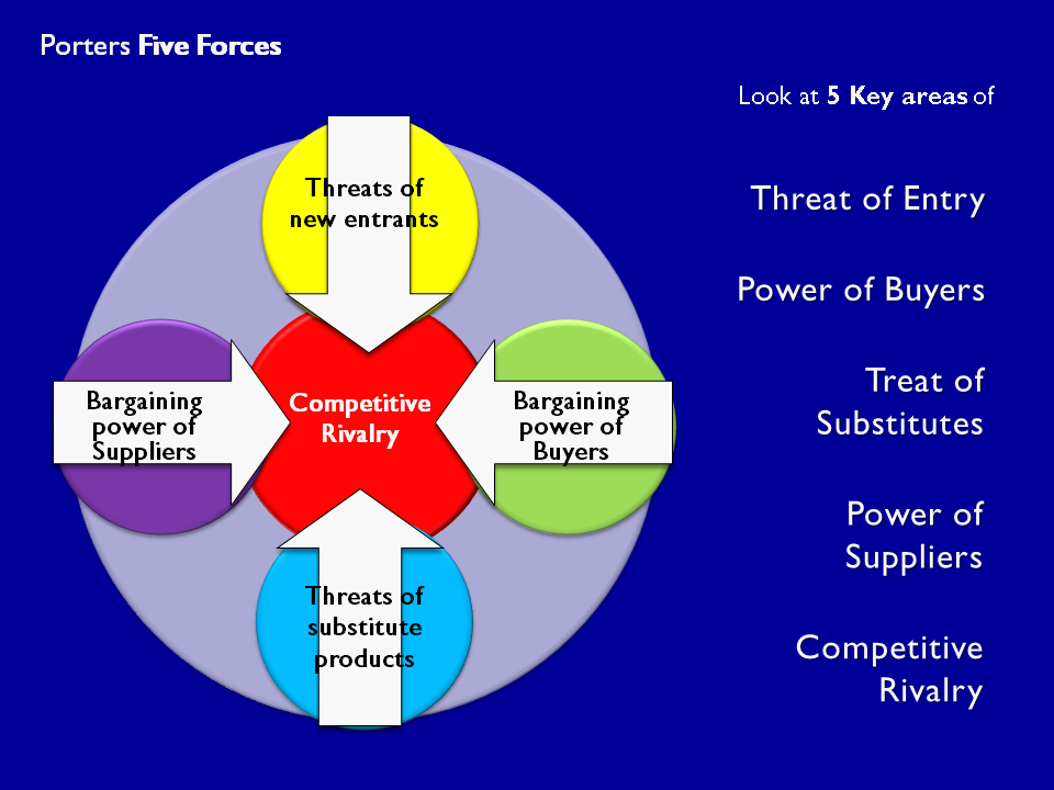 porters five forces macy The five forces model was developed by michael e porter to help companies assess the nature of an industry's competitiveness and develop corporate strategies accordingly the framework allows a business to identify and analyze the important forces that determine the profitability of an industry.